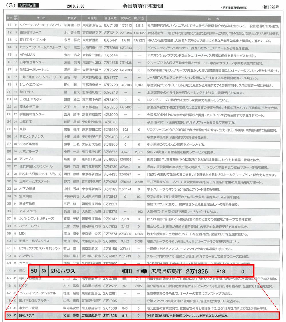 2018管理戸数ランキング 中四国NO.1|広島の不動産・賃貸・管理 ...
